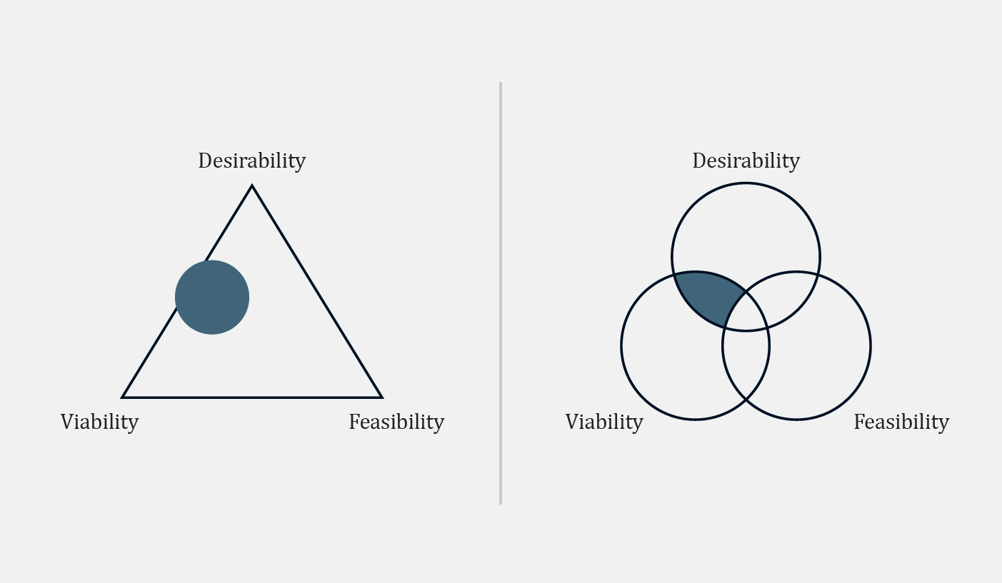 Communicate Viability, Feasibility and Desirability to Succeed