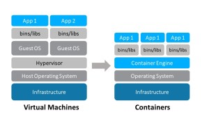 Docker, containers, VMs and orchestration technology for the beginners
