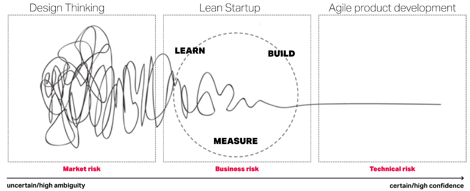 Combining lean startup and agile with a design-led