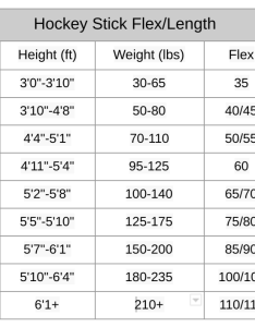Stick so don   feel hindered by these generalized suggestions here is  simple breakdown of the shaft flexibility in relation to size player also how choose hockey randy rohde medium rh