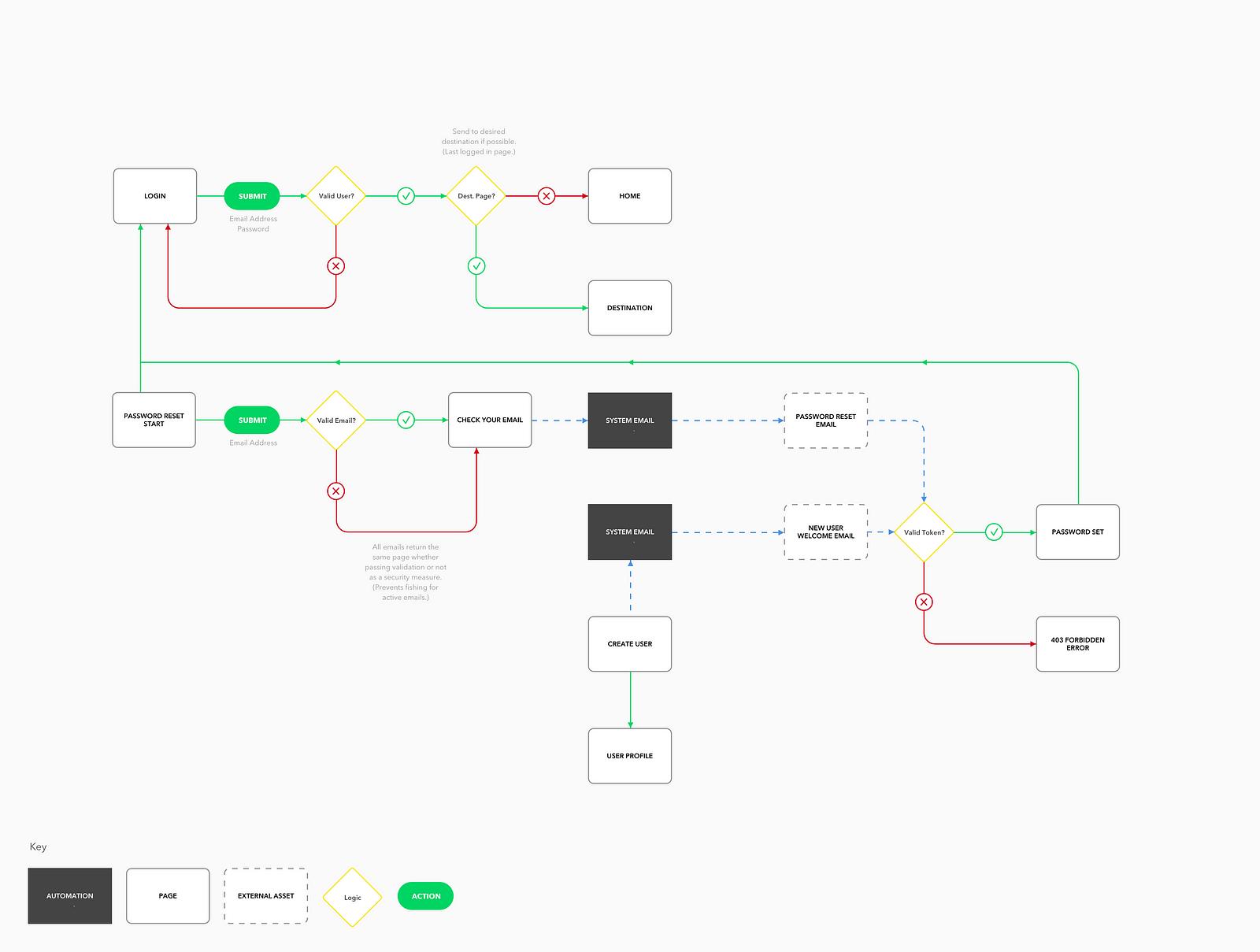 user interaction flow diagram 99 chevy tahoe radio wiring ux design on an agile team incremental flows