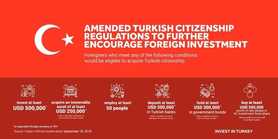 Turkey Citizenship by Investment - Turkey Citizenship