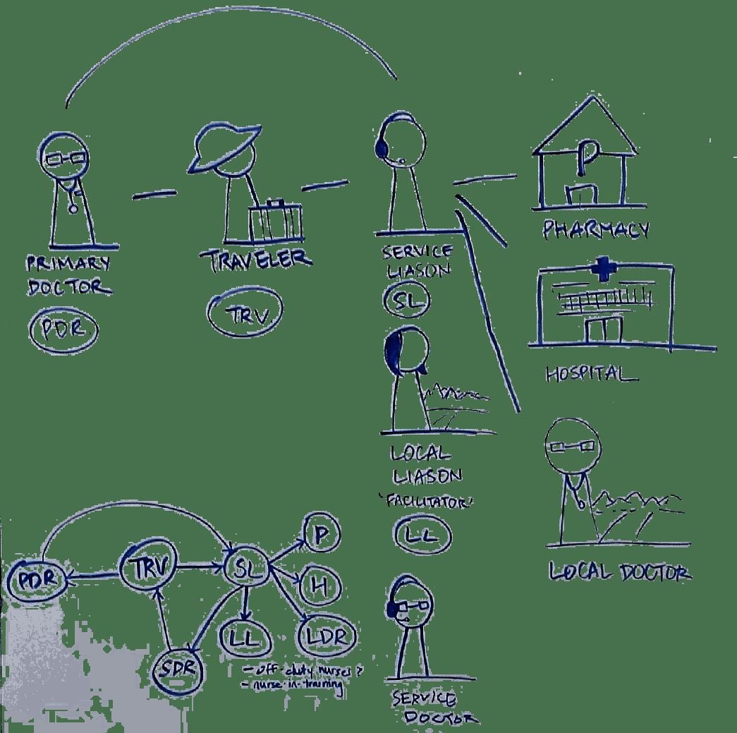 Aid Abroad — Service Design Process Blog