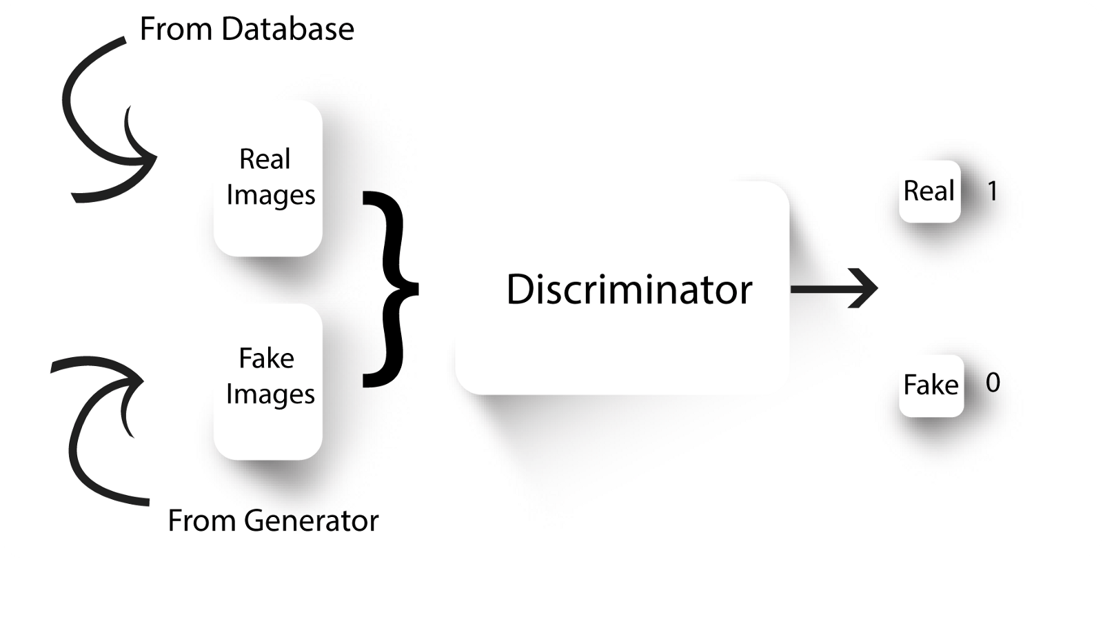 A wizard's guide to Adversarial Autoencoders: Part 2