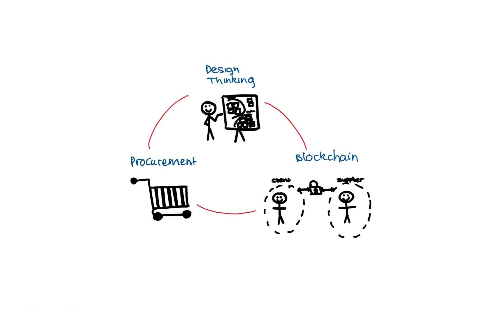 Design Thinking To Explore Blockchain In Procurement