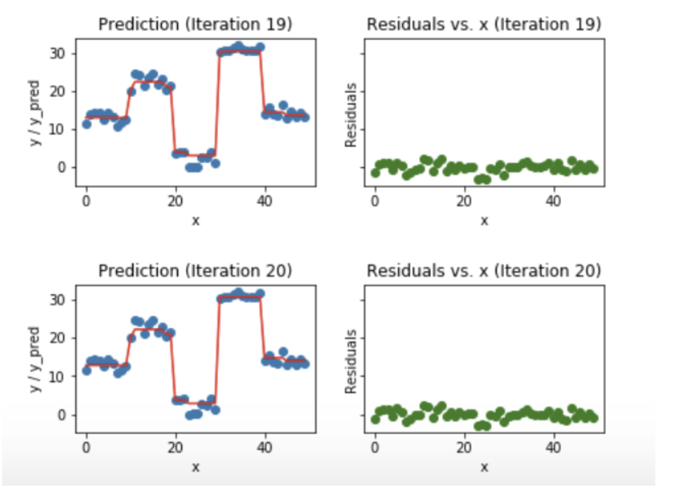 Gradient Boosting and XGBoost - By