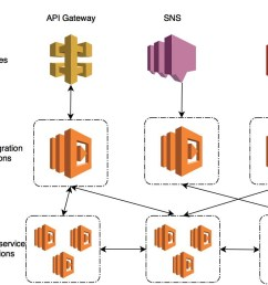 lambda functions are designed for integration and are generally invoked either by another aws service or via another aws service for example i might make  [ 1204 x 830 Pixel ]