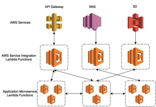small resolution of lambda functions are designed for integration and are generally invoked either by another aws service or via another aws service for example i might make