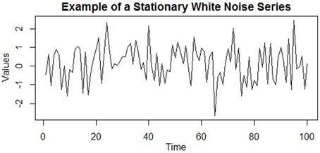 Time Series: Check Stationarity – Eugine Kang