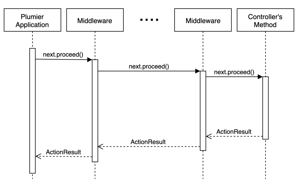 medium resolution of plumier middleware is a sequence of invocation that runs one to another using chain of execution named middleware pipeline the invocation can be other
