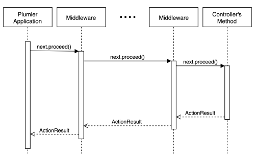 small resolution of plumier middleware is a sequence of invocation that runs one to another using chain of execution named middleware pipeline the invocation can be other