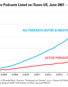 The chart below shows that as of june about podcasts were active per month also how have changed in ten years by numbers rh medium