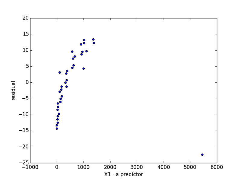 Learning Python Regression Analysis — part 9: Tests and