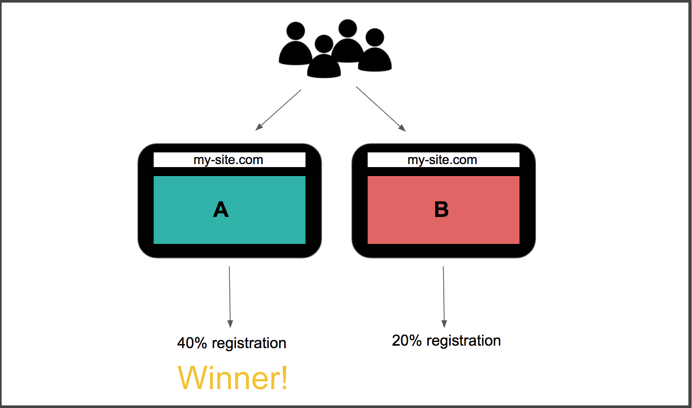 hight resolution of visitors are shown 1 of 2 variations of homepage one led to more registration than the other and is thus the winner
