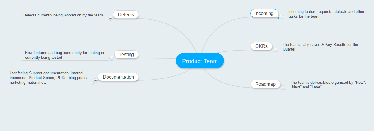 The Ultimate Guide to Implementing Asana with your Product