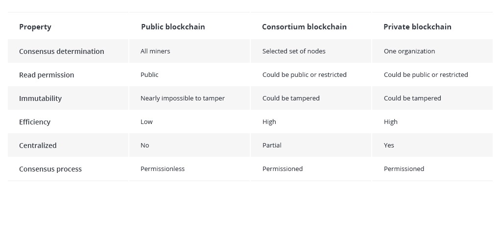 Blockchain Architecture Basics: Components, Structure