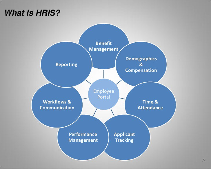 what is a network diagram and why it important fender jazzmaster wiring 6 components of human resource information systems (hris)