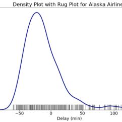 Plot Diagram Fill In Home Phone Socket Wiring Histograms And Density Plots Python Towards Data Science Rug