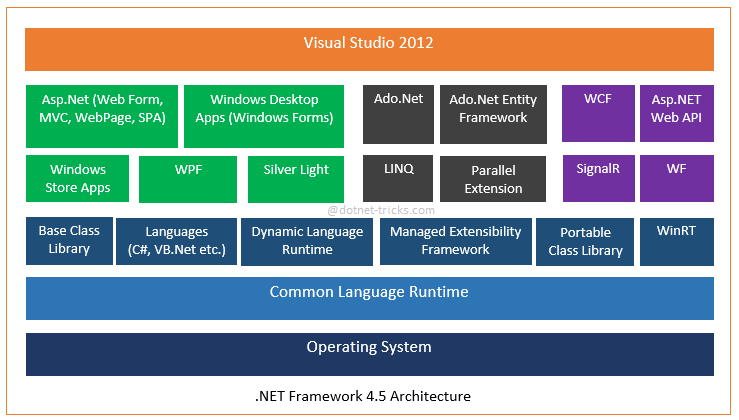 how net framework works diagram shear and moment calculator asp.net 4.5 architecture tutorial – ayesh khan medium