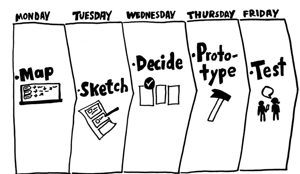 3 things I learned from my first design sprint