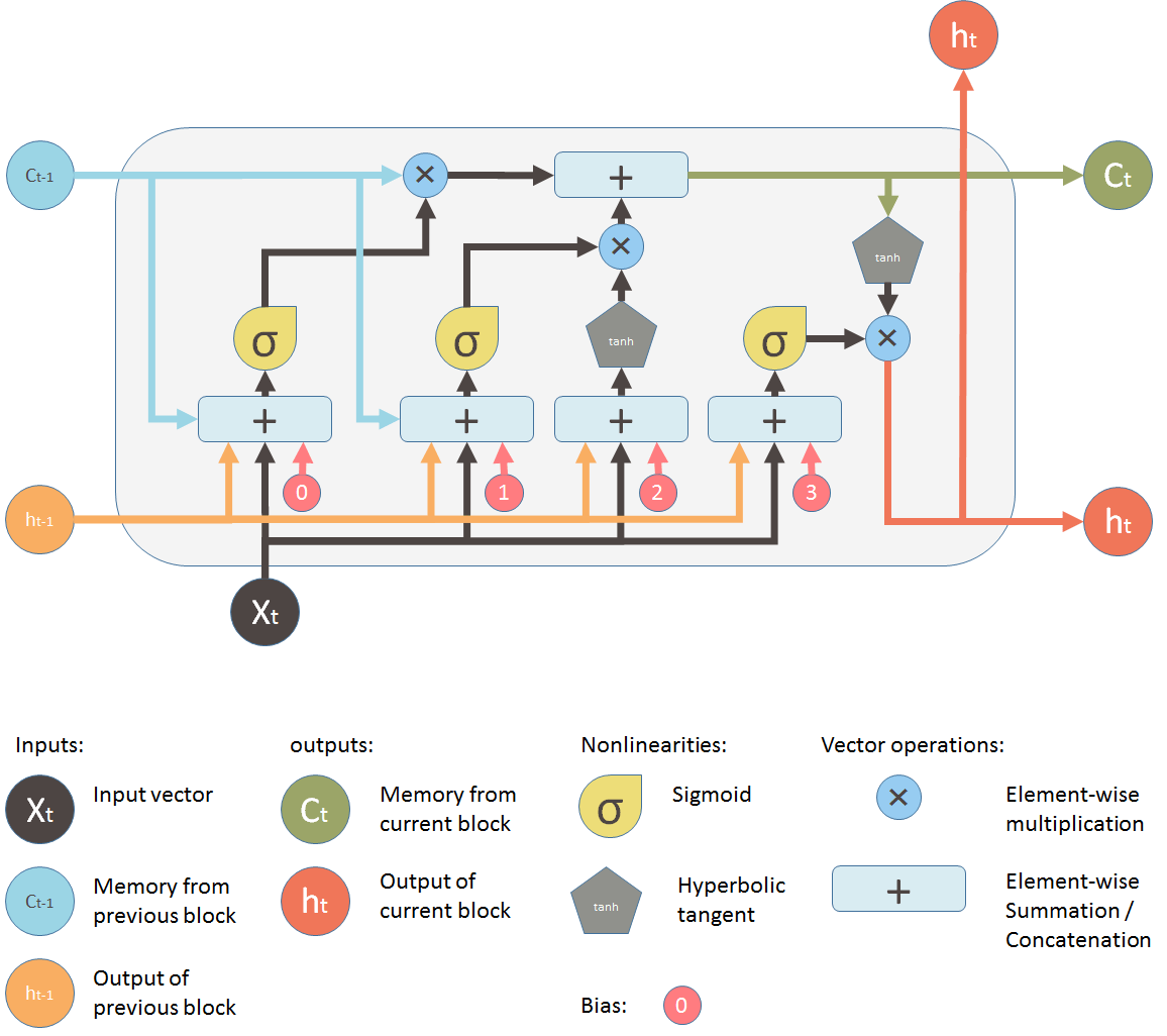 long and short sighted diagram bilge pump y understanding lstm its diagrams  ml review medium