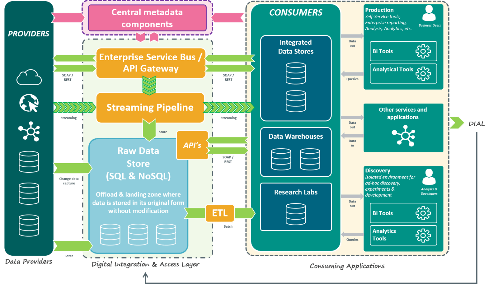 application integration architecture diagram single phase 4 pole motor wiring abn amro s data developer blog