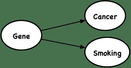 Understanding Causality and Big Data: Complexities