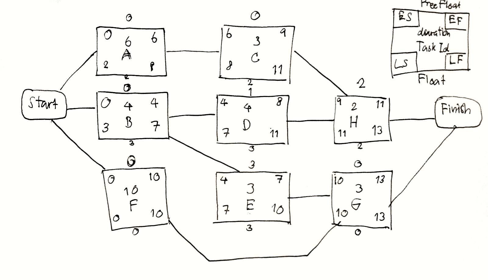 How To Do A Precedence Network Diagram Activity On Node