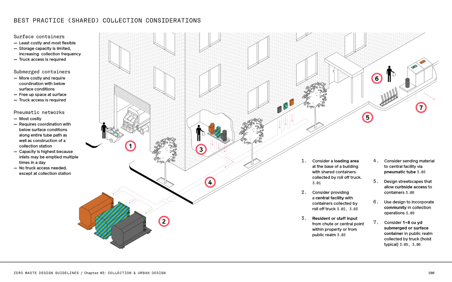 How to design a city for waste – Sidewalk Talk