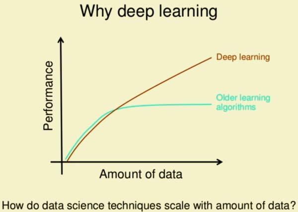 Deep Learning Over Traditional Machine