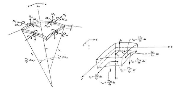 Finite Element Analysis of Plate and Shell Structure