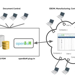 looking for beta users openbom for solidworks pdm [ 1439 x 806 Pixel ]