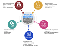 Person-centred Design Thinking.  The Health Architects