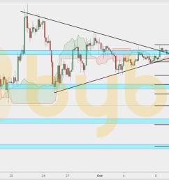 the ethusd 4h chart shows that the pair broke a symmetrical triangle at 1 we have now reached a support area at 2 and i see the pair pulling back to  [ 1600 x 760 Pixel ]