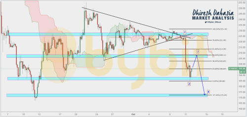 small resolution of the ethusd 4h chart shows that the pair broke a symmetrical triangle at 1 we have now reached a support area at 2 and i see the pair pulling back to