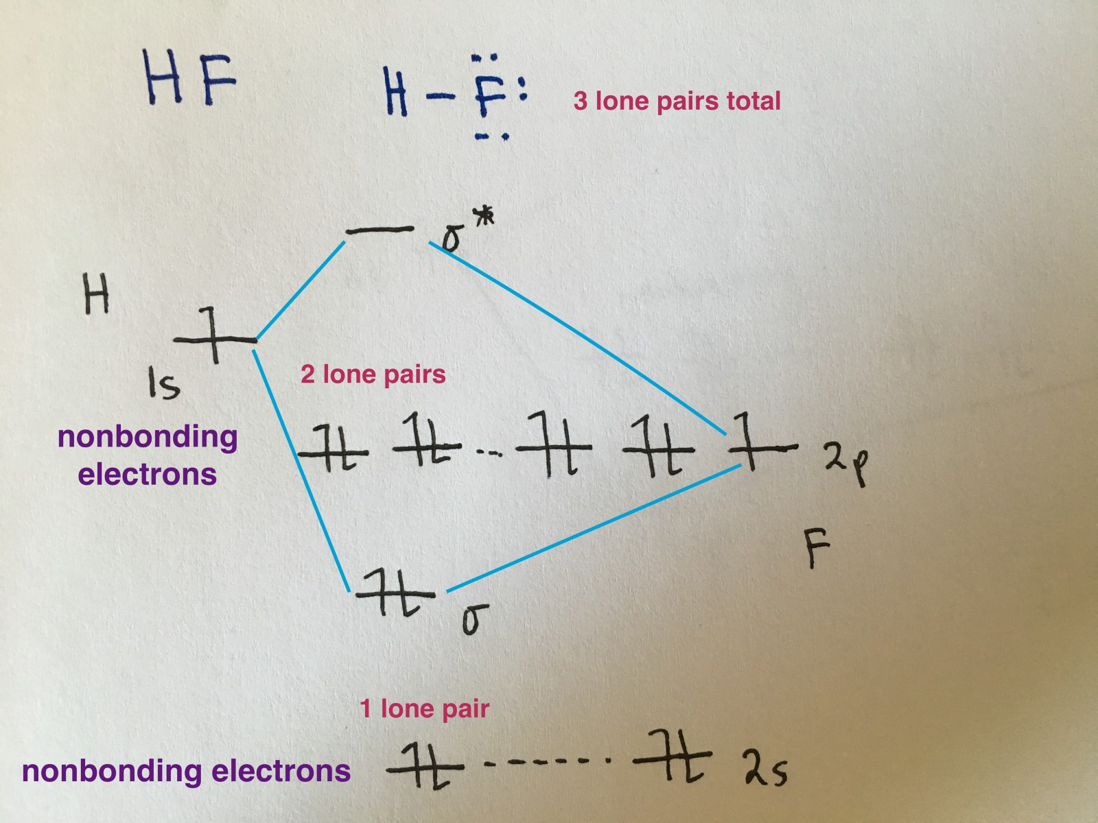 what is the orbital diagram wiring for a car stereo molecular diagrams simplified megan lim medium because electronegativity of two atoms are unequal will no longer be symmetric instead more electronegative