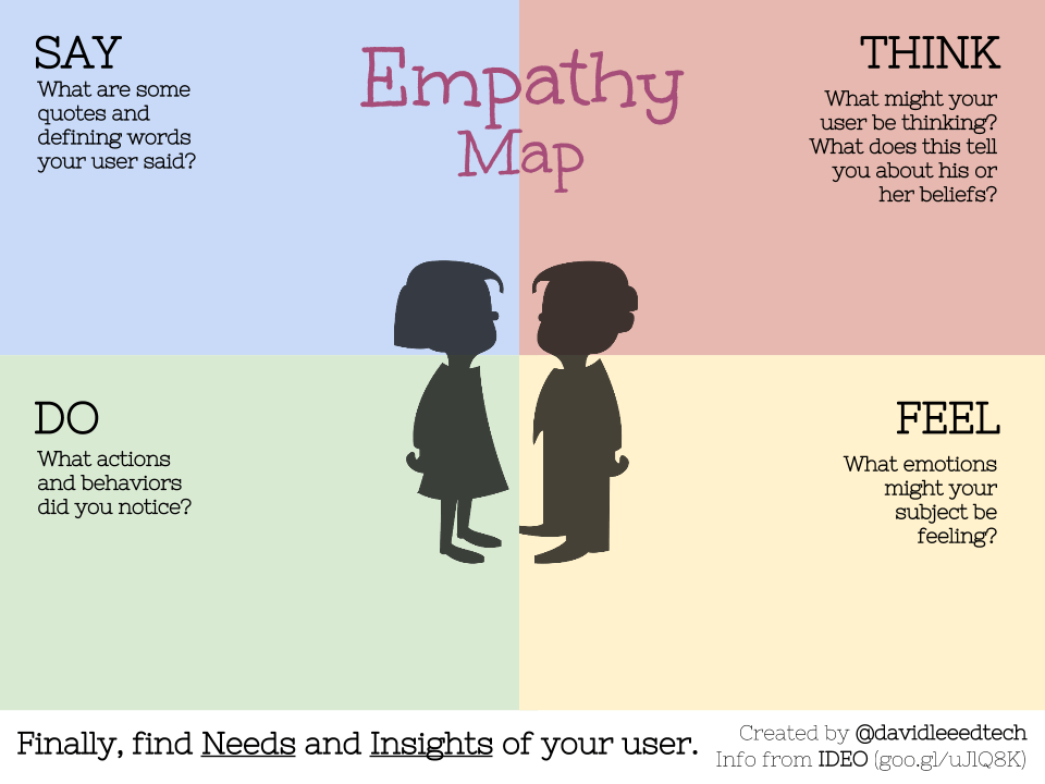 Empathy And Product Design – UX Planet