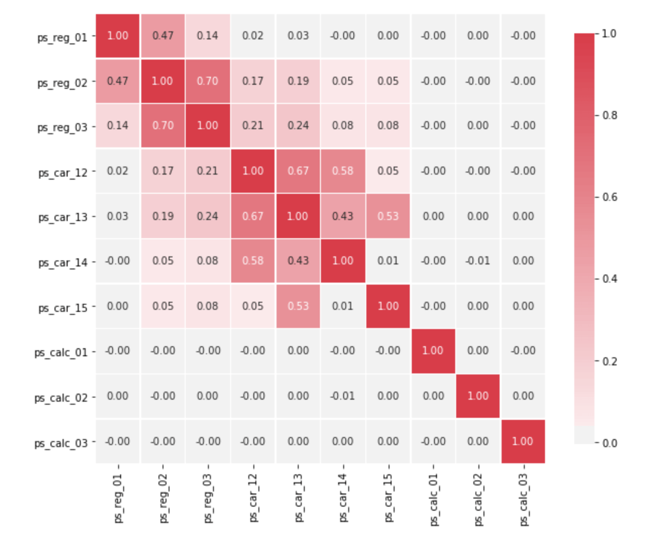 Why Feature Correlation Matters A Lot Towards Data Science