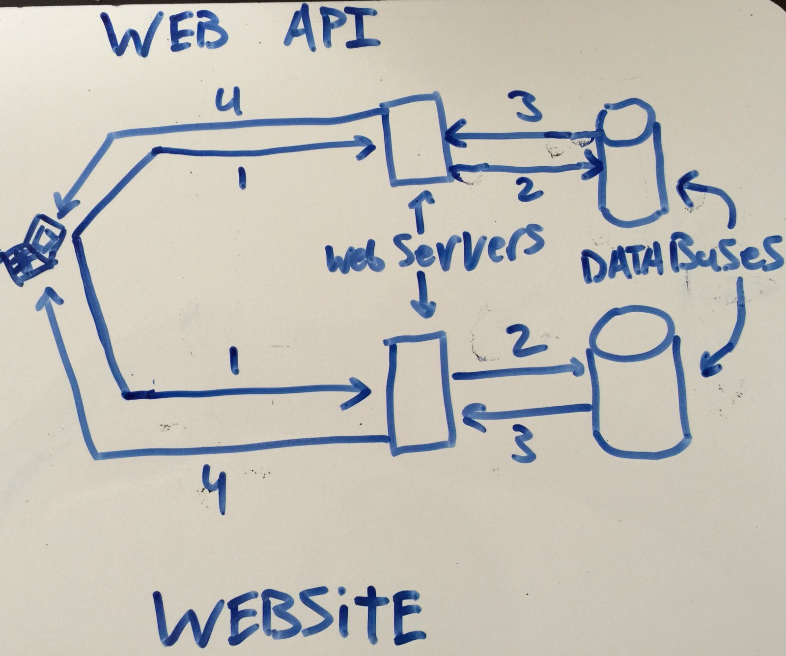 What Is an API and Why Should I Use One? – Tyler Elliot Bettilyon ...