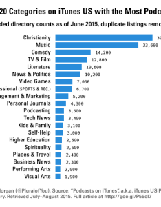 Categories what itunes have the most podcasts also how changed in ten years by numbers rh medium