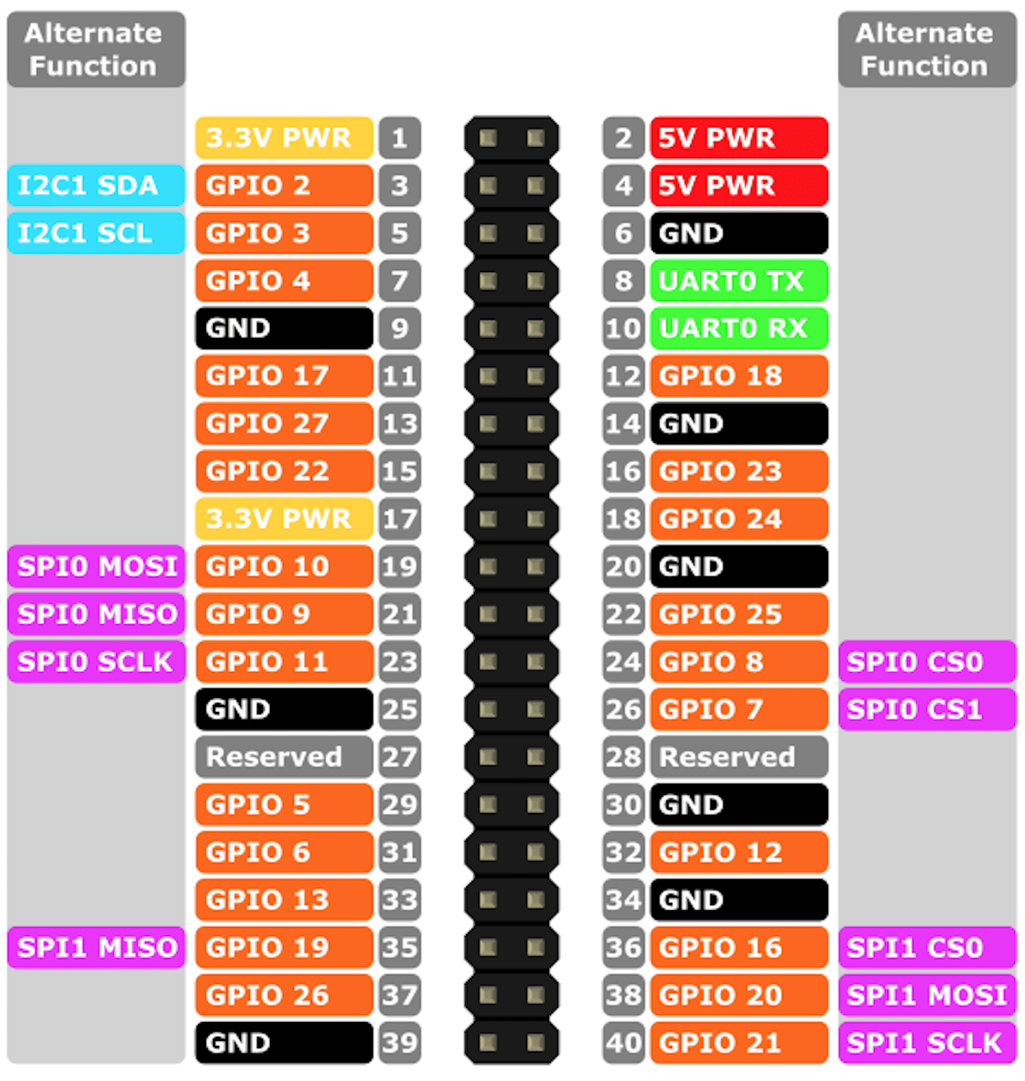 raspberry pi 3 model b wiring diagram biliary tree gpio: pushbuttons, leds for rc and barr