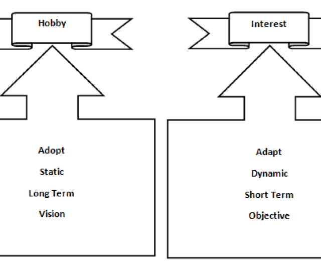 Diagram 1 Characteristics Of Hobby Interest