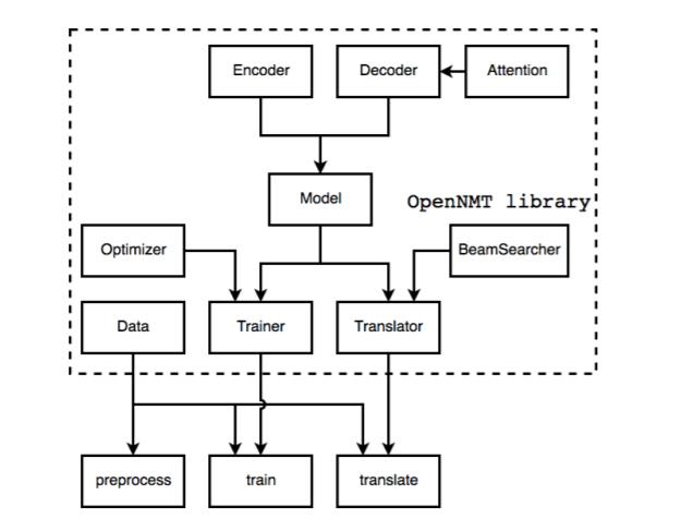 Neural Machine Translation : Superior Seq2Seq Models with