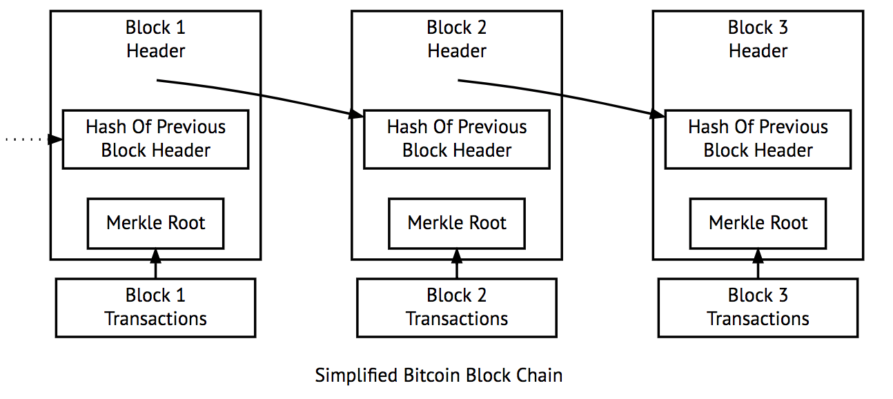 Blockchain: The Basics and Technical Fundamentals