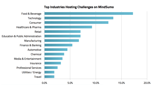 Top Industries Hosting Challenges on MindSumo