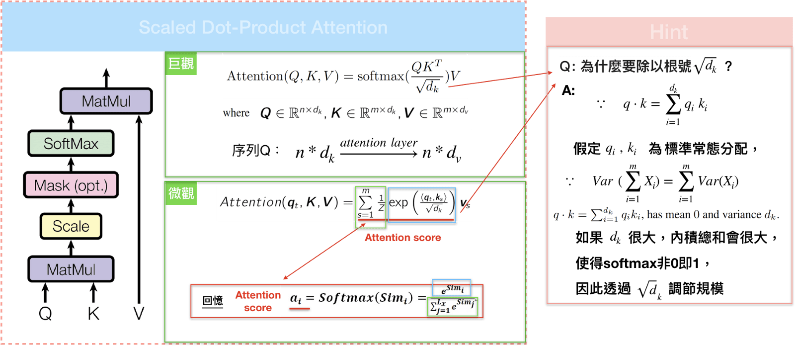 Seq2seq pay Attention to Self Attention: Part 2(中文版)