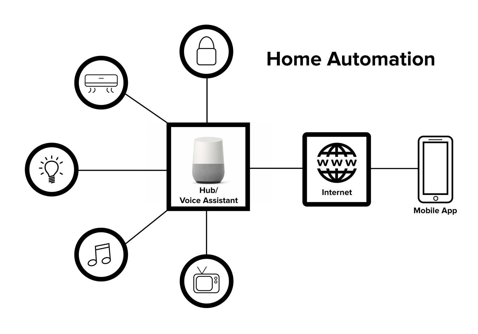 Why and how of Mobile App for Home Automation(IoT)