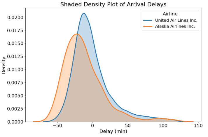 plot diagram fill in bathtub drain parts histograms and density plots python towards data science shaded