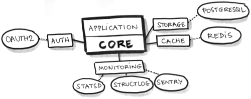 Setting up a service using kinto.core – Mansimar Kaur