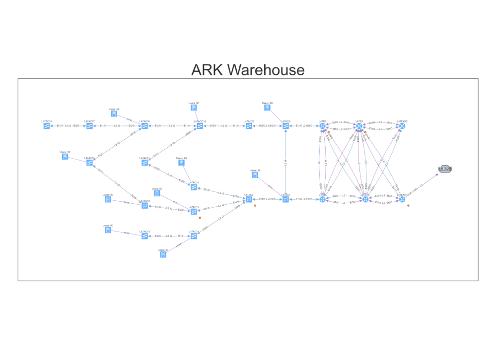 medium resolution of network map of the warehouse